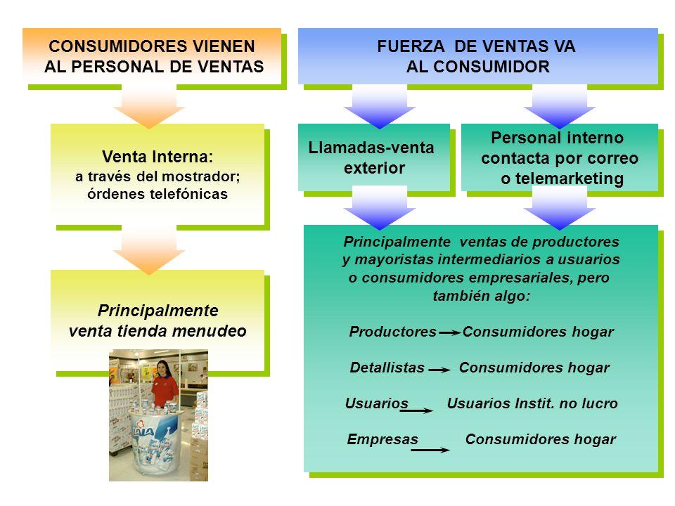 CONSUMIDORES VIENEN AL PERSONAL DE VENTAS CONSUMIDORES VIENEN AL PERSONAL DE VENTAS FUERZA DE VENTAS VA AL CONSUMIDOR FUERZA DE VENTAS VA AL CONSUMIDO