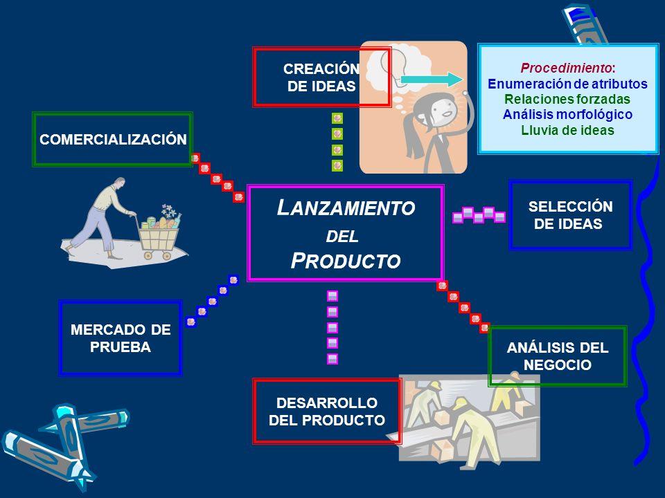 SELECCIÓN DE IDEAS L ANZAMIENTO DEL P RODUCTO CREACIÓN DE IDEAS ANÁLISIS DEL NEGOCIO MERCADO DE PRUEBA COMERCIALIZACIÓN DESARROLLO DEL PRODUCTO Proced
