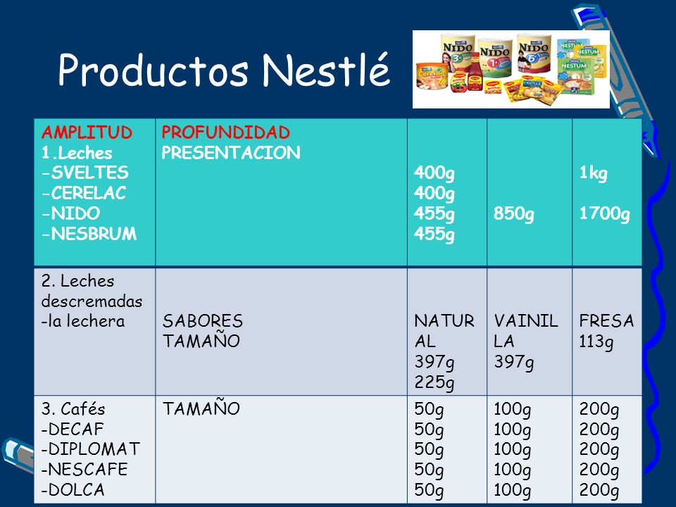 Productos Nestlé AMPLITUD 1.Leches -SVELTES -CERELAC -NIDO -NESBRUM PROFUNDIDAD PRESENTACION 400g 455g 850g 1kg 1700g 2. Leches descremadas -la lecher