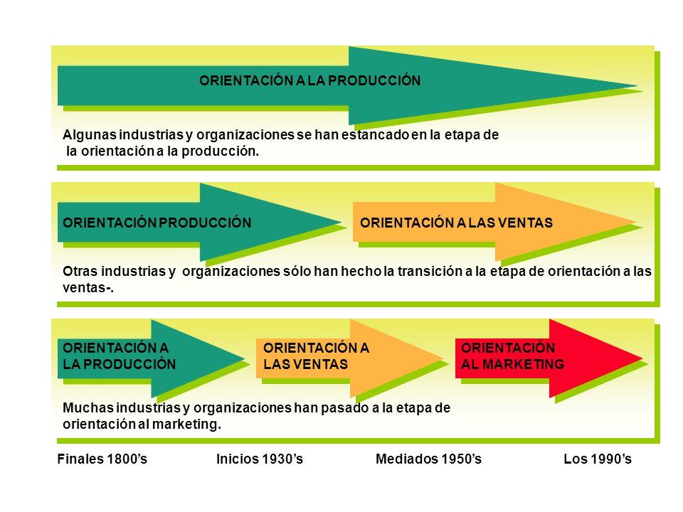 Algunas industrias y organizaciones se han estancado en la etapa de la orientación a la producción. ORIENTACIÓN A LA PRODUCCIÓN ORIENTACIÓN PRODUCCIÓN