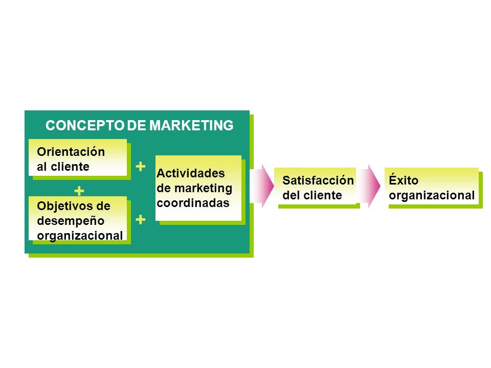 CONCEPTO DE MARKETING Orientación al cliente Objetivos de desempeño organizacional Actividades de marketing coordinadas + + + Satisfacción del cliente