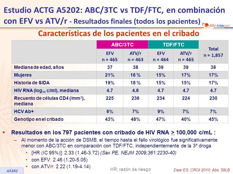 ABC/3TCTDF/FTC Total n = 1,857 EFV n = 465 ATV/r n = 463 EFV n = 464 ATV/r n = 465 Mediana de edad, años373839 38 Mujeres21%16 %15%17% Historia de SID