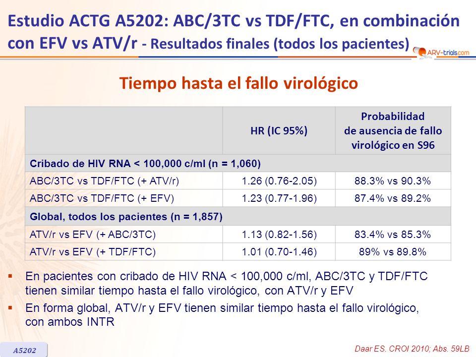 HR (IC 95%) Probabilidad de ausencia de fallo virológico en S96 Cribado de HIV RNA < 100,000 c/ml (n = 1,060) ABC/3TC vs TDF/FTC (+ ATV/r)1.26 (0.76-2