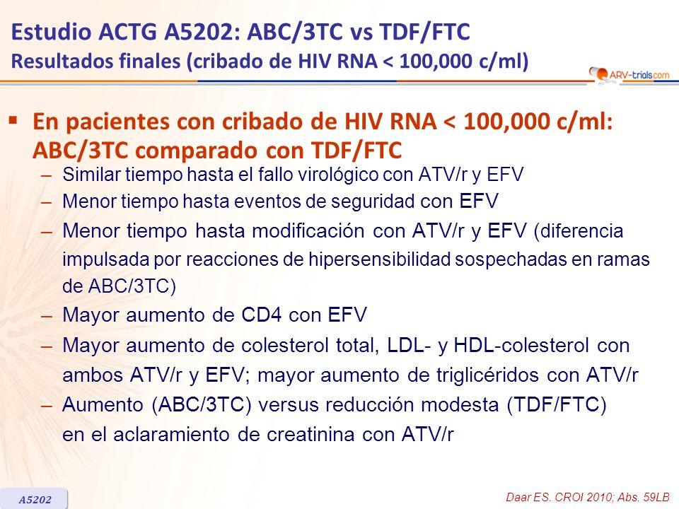 Estudio ACTG A5202: ABC/3TC vs TDF/FTC Resultados finales (cribado de HIV RNA < 100,000 c/ml) En pacientes con cribado de HIV RNA < 100,000 c/ml: ABC/
