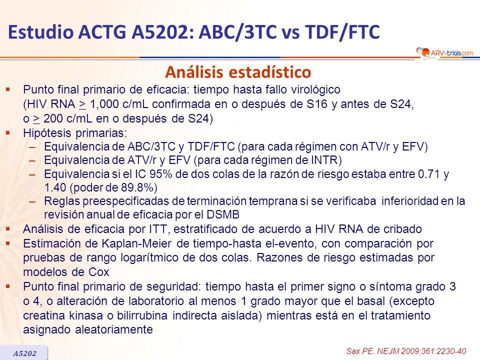 Estudio ACTG A5202: ABC/3TC vs TDF/FTC Punto final primario de eficacia: tiempo hasta fallo virológico (HIV RNA > 1,000 c/mL confirmada en o después d