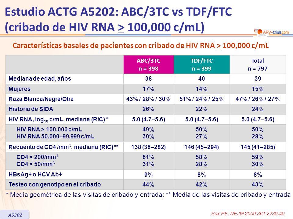 ABC/3TC n = 398 TDF/FTC n = 399 Total n = 797 Mediana de edad, años384039 Mujeres17%14%15% Raza Blanca/Negra/Otra43% / 28% / 30%51% / 24% / 25%47% / 2