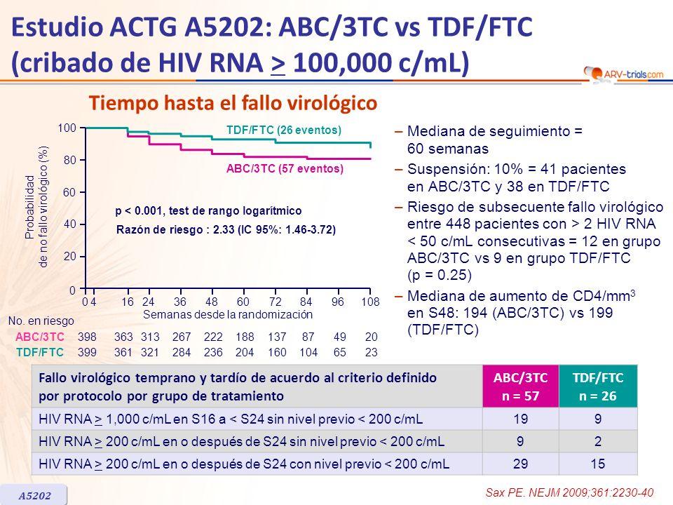 Estudio ACTG A5202: ABC/3TC vs TDF/FTC (cribado de HIV RNA > 100,000 c/mL) –Mediana de seguimiento = 60 semanas –Suspensión: 10% = 41 pacientes en ABC