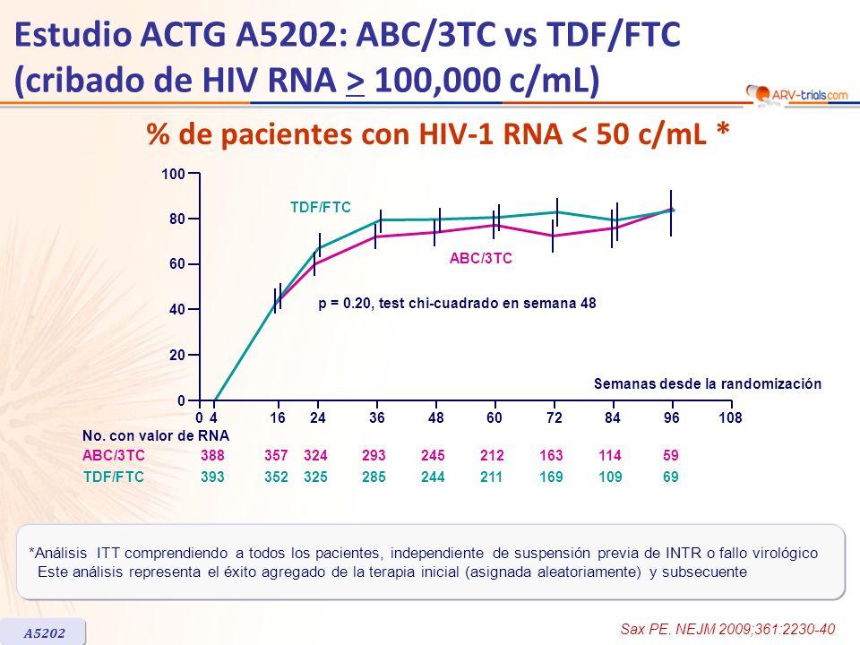 041624364860728496108 0 20 40 60 80 100 Semanas desde la randomización p = 0.20, test chi-cuadrado en semana 48 TDF/FTC ABC/3TC 3883573242932452121631