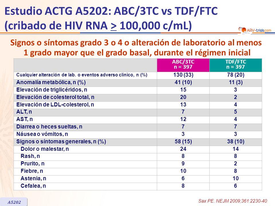 ABC/3TC n = 397 TDF/FTC n = 397 Cualquier alteración de lab. o eventos adverso clínico, n (%) 130 (33)78 (20) Anomalía metabólica, n (%)41 (10)11 (3)