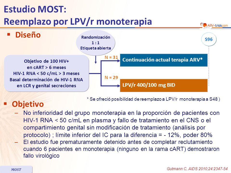 Diseño Objetivo –No inferioridad del grupo monoterapia en la proporción de pacientes con HIV-1 RNA < 50 c/mL en plasma y fallo de tratamiento en el CNS o el compartimiento genital sin modificación de tratamiento (análisis por protocolo) ; límite inferior del IC para la diferencia = - 12%, poder 80% –El estudio fue prematuramente detenido antes de completar reclutamiento cuando 6 pacientes en monoterapia (ninguno en la rama cART) demostraron fallo virológico Continuación actual terapia ARV* LPV/r 400/100 mg BID Randomización 1 : 1 Etiqueta abierta Objetivo de 100 HIV+ en cART > 6 meses HIV-1 RNA 3 meses Basal determinación de HIV-1 RNA en LCR y genital secreciones N = 29 N = 31 S96 * Se ofreció posibilidad de reemplazo a LPV/r monoterapia a S48 ) Estudio MOST: Reemplazo por LPV/r monoterapia Gutmann C, AIDS 2010;24:2347-54 MOST