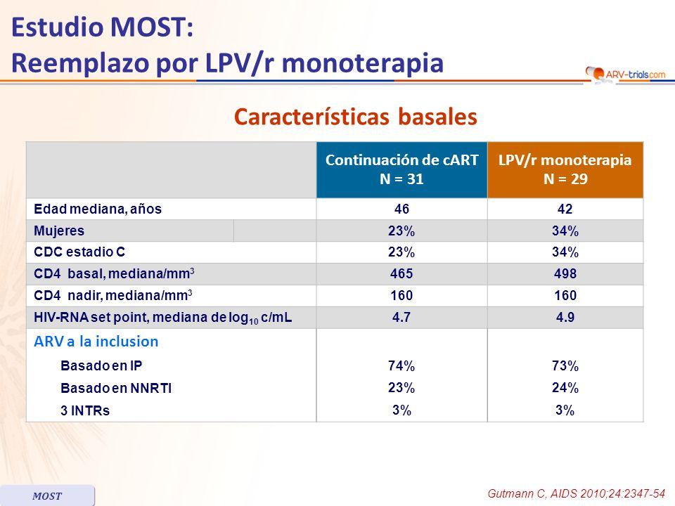 Estudio MOST: Reemplazo por LPV/r monoterapia Mediana de seguimiento: 48 semanas Fallo virológico (2 cargas virales consecutivas > 400 c/mL) ocurrieron en 6/29 pacientes en el grupo LPV/r monoterapia, después de una mediana de 12 semanas, vs 0/31 en el grupo de terapia antiretroviral continua En esos 6 fallos, la mediana de duración de HIV-1 RNA < 50 c/mL fue 50 meses ; 5/6 pacientes tenían síntomas clínicos al tiempo de fallo, todos los síntomas resolvieron después del reemplazo de tratamiento ; los 6 pacientes tenían un nadir de CD4 < 200/mm 3 LCR fue examinado en 45 pacientes a la terminación del estudio (25 en LPV/r monoterapia y plasma HIV-1 RNA < 400 c/mL, 5 fallando monoterapia y 15 continuando la terapia ARV previa con plasma HIV-1 RNA < 50 c/mL) LCR HIV-1 RNA fue > 40 c/mL –8/25 pacientes en monoterapia –ninguno de el 15 pacientes continuando tratamiento (p = 0.01) No hubo elevación marcada de HIV-1 RNA en secreciones genitales Resultados Gutmann C, AIDS 2010;24:2347-54 MOST