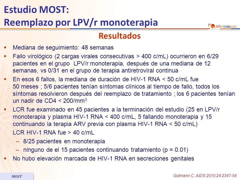 Estudio MOST: Reemplazo por LPV/r monoterapia SexoPre-tratamiento CD4 nadir /mm 3 Tratamiento rama Semana en estudio/n monoterapia HIV-1 RNA plasma, log 10 c/ml HIV-1 RNA LCR, log 10 c/mL Fallo (HIV-1 RNA > 400 c/mL) en plasma 1HombresTDF/FTC/ATV/r57 LPV/r mono 124.35.1 2MujeresZDV/3TC/LPV/r5 Reemplazo demorado 60/124.23.1 3MujeresABC/3TC/LPV/r149 LPV/r mono 124.15.0 4HombresZDV/3TC/EFV7 LPV/r mono 243.04.1 5HombresTDF/3TC/LPV/r54 LPV/r mono 65.0ND 6MujeresTDF/3TC/EFV160 LPV/r mono 243.03.7 HIV-RNA detectable en LCR, rama monoterapia 1HombresTDF/FTC/LPV/r211 Reemplazo demorado 96/48< 1.62.9 2HombresTDF/3TC/ATV/r370 Reemplazo demorado 66/182.23.4 3MujeresABC/3TC/LPV/r100 LPV/r mono 632.34.3 4HombresTDF/3TC/ZDV/EFV130 Reemplazo demorado 68/202.13.4 5HombresZDV/3TC/LPV/r120 Reemplazo demorado 72/24< 1.62.1 6HombresTDF/FTC/LPV/r20 LPV/r mono 37< 1.62.4 7MujeresABC/3TC/ZDV/LPV/r220 LPV/r mono 481.92.5 8MujeresZDV/3TC/LPV/r17 LPV/r mono 44< 1.61.9 HIV-RNA detectable en LCR, rama continuación 9HombresTDF/FTC/LPV/r20 cART a basal 0< 1.61.6 10HombresTDF/FTC/ATV/r126 cART a basal 0< 1.61.7 11HombresTDF/3TC/EFV185 cART a basal 0< 1.61.9 12HombresTDF/3TC/ATV/r370 Reemplazo demorado 48/0< 1.61.6 Pacientes con fallo de tratamiento en sangre o detección de HIV-1 RNA elevado en LCR Gutmann C, AIDS 2010;24:2347-54 MOST