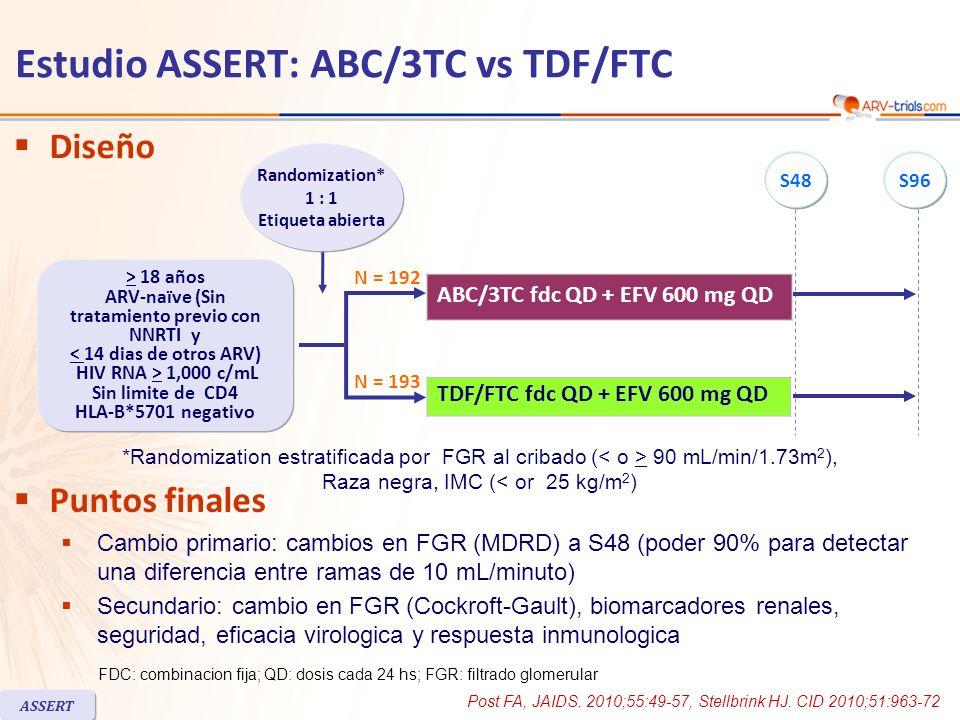 Diseño Puntos finales Cambio primario: cambios en FGR (MDRD) a S48 (poder 90% para detectar una diferencia entre ramas de 10 mL/minuto) Secundario: ca