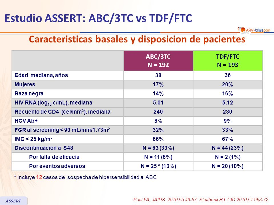 Estudio ASSERT: ABC/3TC vs TDF/FTC ABC/3TC N = 192 TDF/FTC N = 193 Edad mediana, años3836 Mujeres17%20% Raza negra14%16% HIV RNA (log 10 c/mL), median