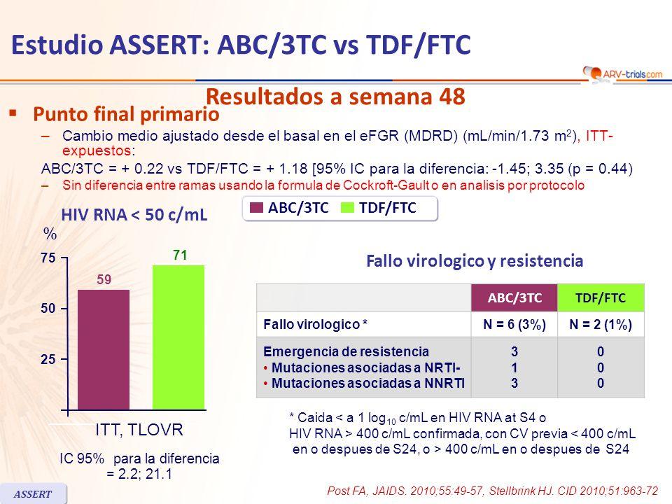 Punto final primario –Cambio medio ajustado desde el basal en el eFGR (MDRD) (mL/min/1.73 m 2 ), ITT- expuestos: ABC/3TC = + 0.22 vs TDF/FTC = + 1.18