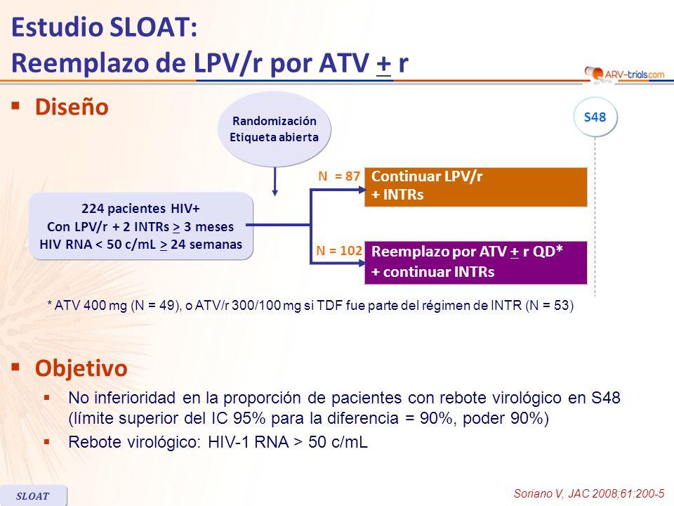 Estudio SLOAT: Reemplazo de LPV/r por ATV + r Diseño Objetivo No inferioridad en la proporción de pacientes con rebote virológico en S48 (límite superior del IC 95% para la diferencia = 90%, poder 90%) Rebote virológico: HIV-1 RNA > 50 c/mL Reemplazo por ATV + r QD* + continuar INTRs Continuar LPV/r + INTRs * ATV 400 mg (N = 49), o ATV/r 300/100 mg si TDF fue parte del régimen de INTR (N = 53) Randomización Etiqueta abierta 224 pacientes HIV+ Con LPV/r + 2 INTRs > 3 meses HIV RNA 24 semanas N = 87 N = 102 S48 Soriano V, JAC 2008;61:200-5 SLOAT