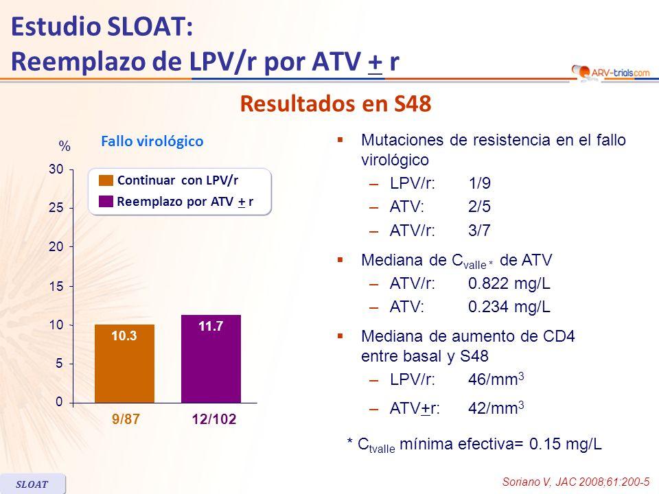 Estudio SLOAT: Reemplazo de LPV/r por ATV + r Fallo virológico 11.7 10.3 0 5 10 15 20 25 30 12/1029/87 % Mutaciones de resistencia en el fallo virológico –LPV/r: 1/9 –ATV: 2/5 –ATV/r: 3/7 Mediana de C valle * de ATV –ATV/r:0.822 mg/L –ATV:0.234 mg/L Mediana de aumento de CD4 entre basal y S48 –LPV/r:46/mm 3 –ATV+r:42/mm 3 Soriano V, JAC 2008;61:200-5 SLOAT Reemplazo por ATV + r Continuar con LPV/r * C tvalle mínima efectiva= 0.15 mg/L Resultados en S48