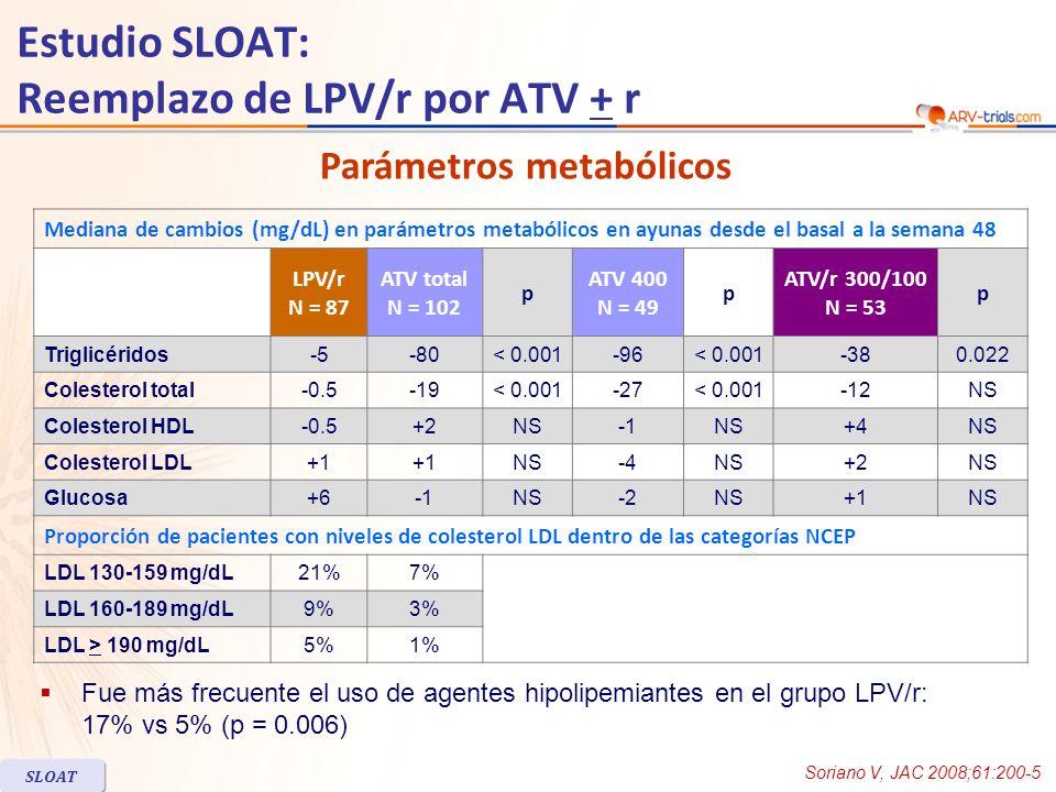 Estudio SLOAT: Reemplazo de LPV/r por ATV + r Mediana de cambios (mg/dL) en parámetros metabólicos en ayunas desde el basal a la semana 48 LPV/r N = 87 ATV total N = 102 p ATV 400 N = 49 p ATV/r 300/100 N = 53 p Triglicéridos-5-80< 0.001-96< 0.001-380.022 Colesterol total-0.5-19< 0.001-27< 0.001-12NS Colesterol HDL-0.5+2NSNS+4NS Colesterol LDL+1 NS-4NS+2NS Glucosa+6NS-2NS+1NS Proporción de pacientes con niveles de colesterol LDL dentro de las categorías NCEP LDL 130-159 mg/dL21%7% LDL 160-189 mg/dL9%3% LDL > 190 mg/dL5%1% Parámetros metabólicos Soriano V, JAC 2008;61:200-5 SLOAT Fue más frecuente el uso de agentes hipolipemiantes en el grupo LPV/r: 17% vs 5% (p = 0.006)