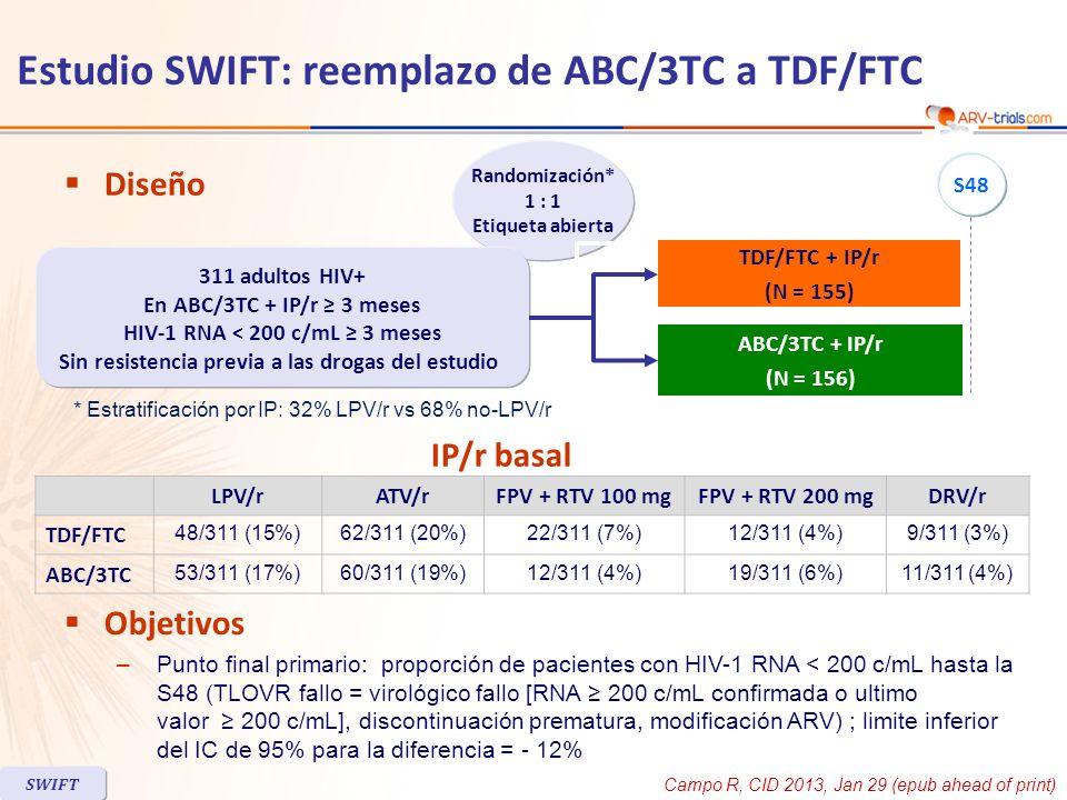 TDF/FTC (N = 155) ABC/3TC (N = 156) Varones 83%86% HIV RNA < 50 c/mL 90%93% HIV RNA 200 c/mL 2%1% CD4/mm 3, mediana 532 Agentes hipolipemiantes 43%51% Discontinuacion a S48 N = 17 (11%) Por eventos adversos 73 Por falta de eficacia 01 Retiro de consentimiento/perdida de seguimiento/decisión del investigador /violación de protocolo/embarazo 5/4/0/1/04/5/3/0/1 Características basales y disposición de pacientes Estudio SWIFT: reemplazo de ABC/3TC a TDF/FTC SWIFT Campo R, CID 2013, Jan 29 (epub ahead of print)