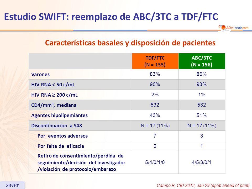 IC 95% de la diferencia: - 5.1 ; 11.2 HIV RNA < 200 c/mL a S48, ITT-TLOVR Fallo virológico HIV RNA 200 c/mL confirmada o ultimo valor 200 c/mL Estudio SWIFT: reemplazo de ABC/3TC a TDF/FTC SWIFT 86 83 0 60 80 40 20 TDF/FTC ABC/3TC 100 % p=0.034 3/155 11/156 0 10 5 TDF/FTC ABC/3TC 15 N Campo R, CID 2013, Jan 29 (epub ahead of print)