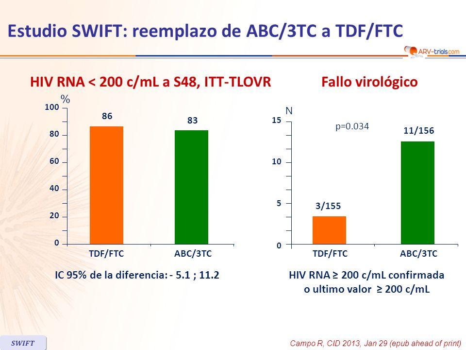 IC 95% de la diferencia: - 5.1 ; 11.2 HIV RNA < 200 c/mL a S48, ITT-TLOVR Fallo virológico HIV RNA 200 c/mL confirmada o ultimo valor 200 c/mL Estudio