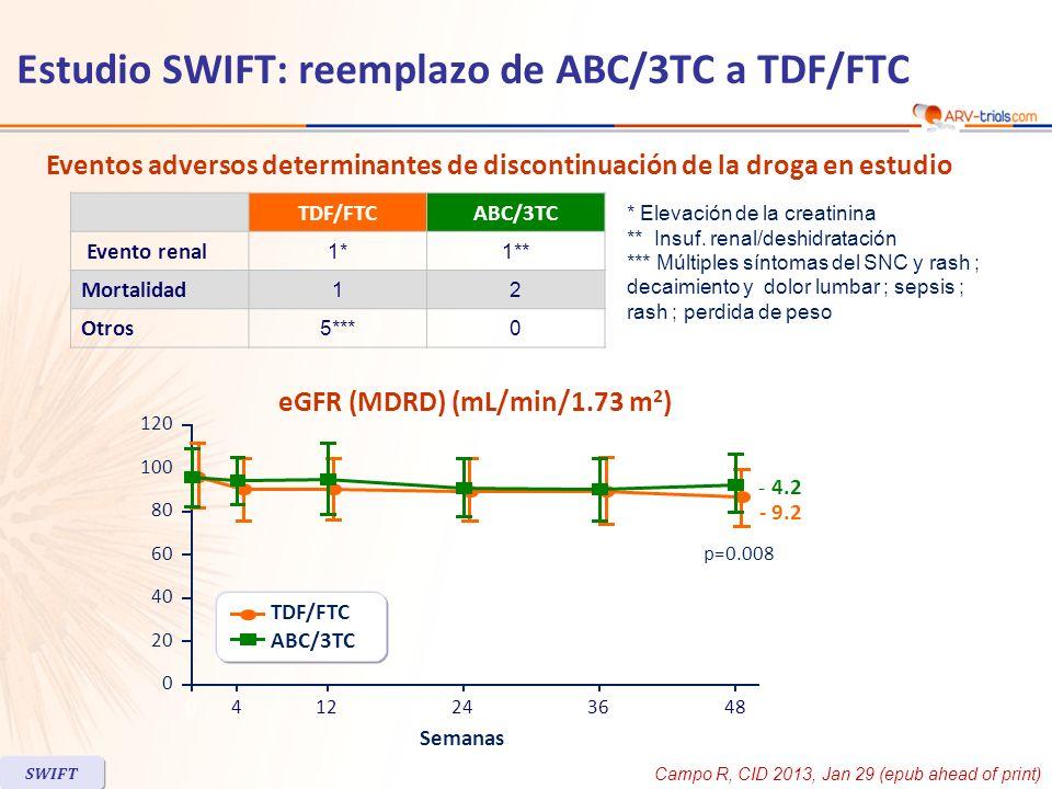 TDF/FTCABC/3TC Evento renal 1*1** Mortalidad 12 Otros 5***0 Eventos adversos determinantes de discontinuación de la droga en estudio * Elevación de la