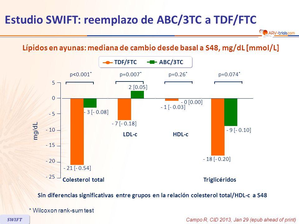 Lípidos en ayunas: mediana de cambio desde basal a S48, mg/dL [mmol/L] * Wilcoxon rank-sum test Sin diferencias significativas entre grupos en la rela