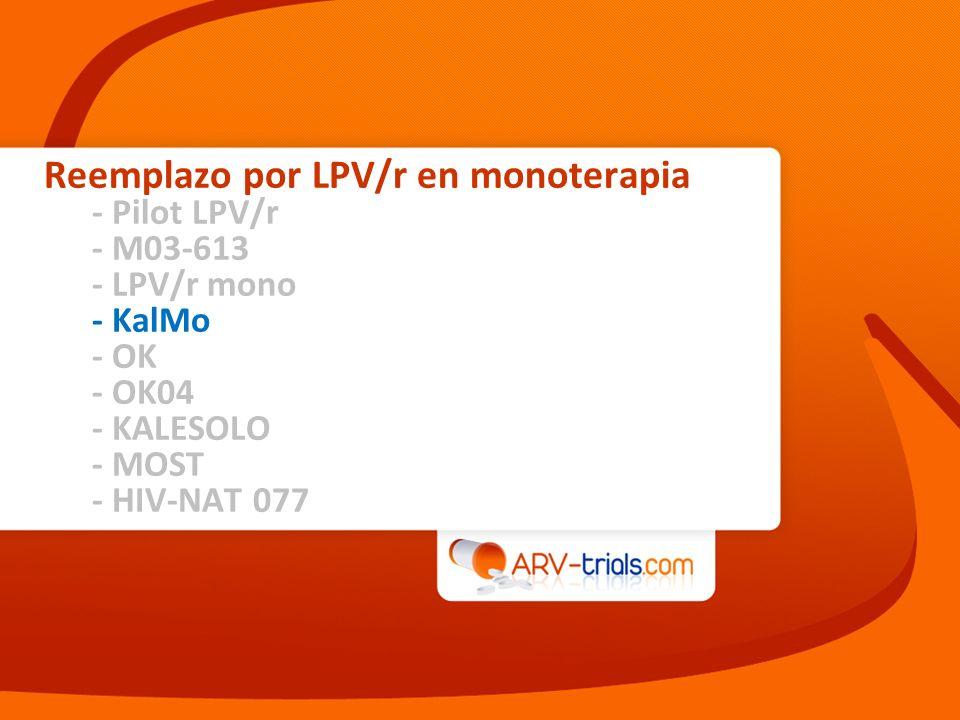 Diseño Continuación de régimen actual con 2 INTRs + (INNTR o IP) Randomización 1 : 1 Etiqueta abierta 60 pacientes HIV+ > 18 años Con 2 INTRs + (INNTR o IP) > 6 meses HIV-1 RNA 6 meses Recuento de células CD4 > 200/mm 3 N = 30 Estudio KalMo: Reemplazo por LPV/r en monoterapia Nunes EP, HIV Clin Trials 2009;10:368-74 KalMo S96 * 533/133 mg BID por las primeras 2 semanas si estaba con INNTR en el cribado Puntos finales –Punto final primario: proporción de pacientes con HIV-1 RNA < 80 c/mL en S96 (análisis ITT, pérdida igual a fallo) –Puntos finales secundarios: fallo virológico (dos HIV-1 RNA > 500 c/mL consecutivas), enfermedades marcadoras de SIDA, CD4, seguridad, eventos adversos LPV/r 400/100 mg BID*