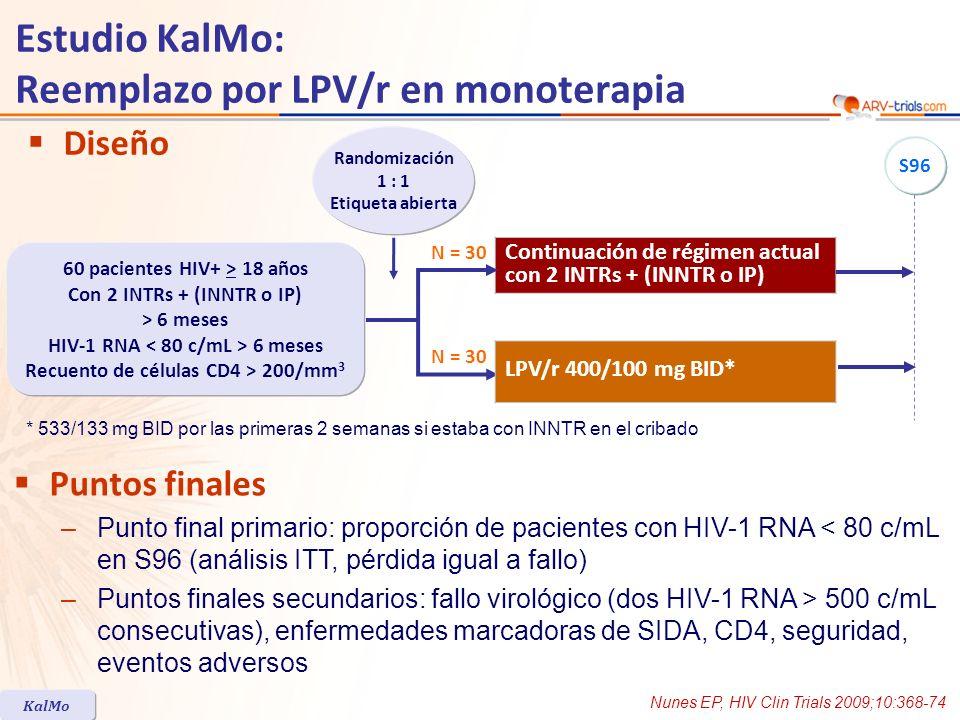 Estudio KalMo: Reemplazo por LPV/r en monoterapia Triple terapia N = 29 LPV/r BID en monoterapia N = 30 Edad, mediana en años4039 Mujeres31%45% Coinfección por Hepatitis C3%10% Recuento de células CD4, mediana/mm 3 510538 Duración de tratamiento ARV, mediana en meses43.440.5 Tratamiento con IP en el cribado37%33% Tratamiento con INNTR en el cribado70%63% Suspensión en S48, n36 Suspensión por evento adverso01 (diarrea) Elevación de HIV RNA confirmada11 Características basales y disposición de pacientes Nunes EP, HIV Clin Trials 2009;10:368-74 KalMo