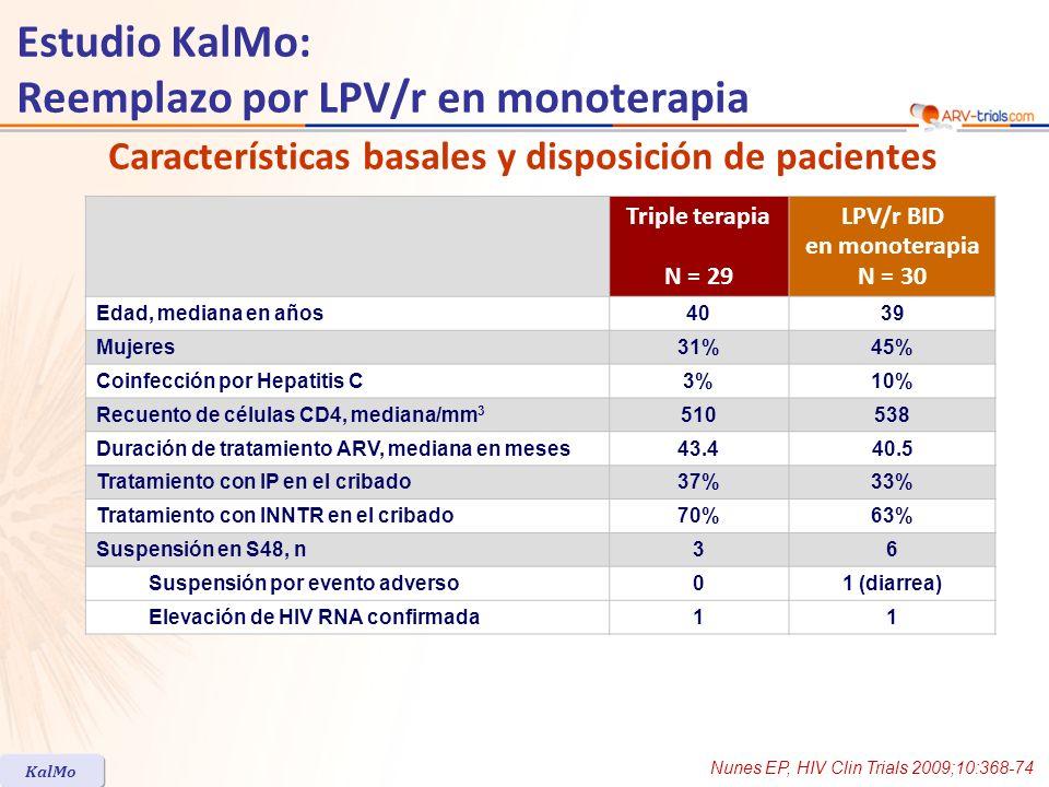 * Incluye sólo pacientes que completaron 96 semanas de seguimiento sin suspensión por otras razones que no sean fallo virológico Resultado virológico Nunes EP, HIV Clin Trials 2009;10:368-74 KalMo Otros resultados Estudio KalMo: Reemplazo por LPV/r en monoterapia 1 fallo virológico (HIV-1 RNA > 500 c/mL confirmado) en cada grupo.