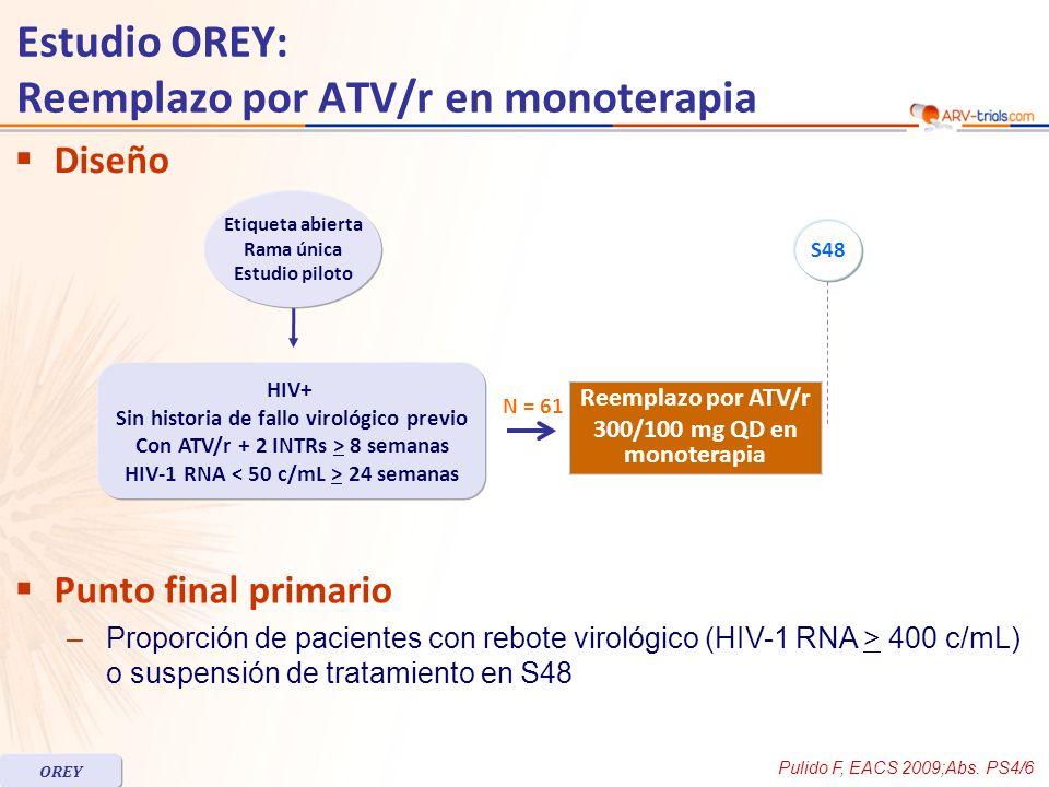 Diseño Punto final primario –Proporción de pacientes con rebote virológico (HIV-1 RNA > 400 c/mL) o suspensión de tratamiento en S48 Pulido F, EACS 2009;Abs.