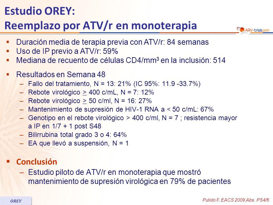 Duración media de terapia previa con ATV/r: 84 semanas Uso de IP previo a ATV/r: 59% Mediana de recuento de células CD4/mm 3 en la inclusión: 514 Resultados en Semana 48 –Fallo del tratamiento, N = 13: 21% (IC 95%: 11.9 -33.7%) –Rebote virológico > 400 c/mL, N = 7: 12% –Rebote virológico > 50 c/ml, N = 16: 27% –Mantenimiento de supresión de HIV-1 RNA a < 50 c/mL: 67% –Genotipo en el rebote virológico > 400 c/ml, N = 7 ; resistencia mayor a IP en 1/7 + 1 post S48 –Bilirrubina total grado 3 o 4: 64% –EA que llevó a suspensión, N = 1 Conclusión –Estudio piloto de ATV/r en monoterapia que mostró mantenimiento de supresión virológica en 79% de pacientes Pulido F, EACS 2009;Abs.