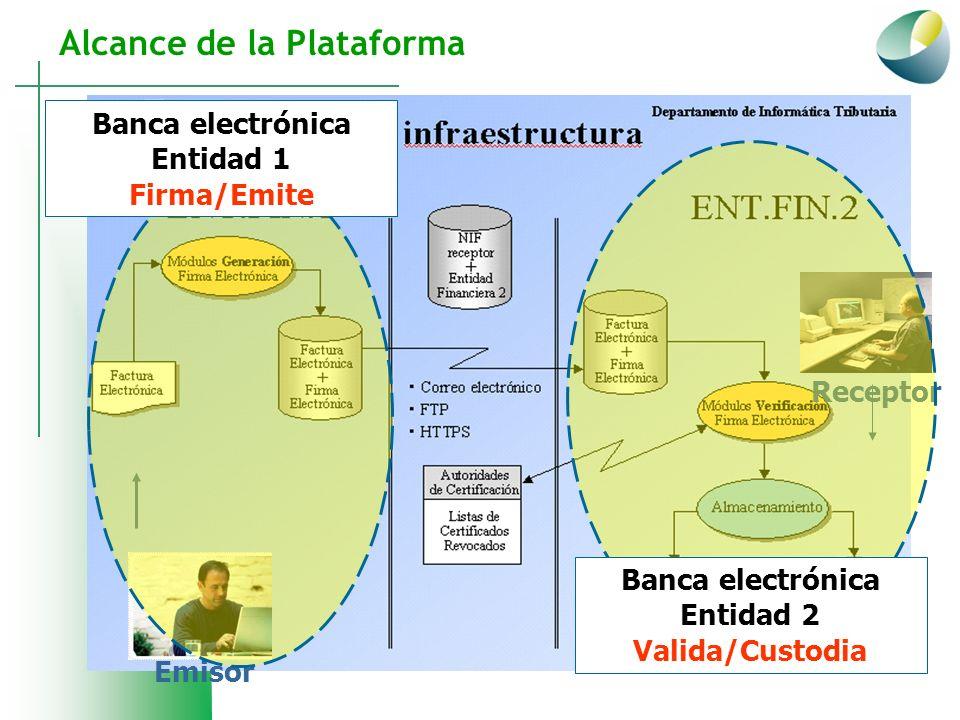 Emisor Receptor Banca electrónica Entidad 1 Firma/Emite Banca electrónica Entidad 2 Valida/Custodia Alcance de la Plataforma