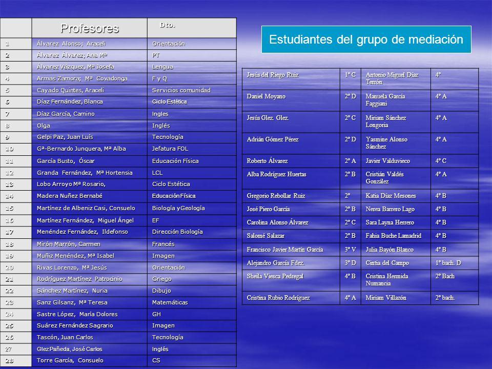 ProfesoresDto. 1 Álvarez Alonso; Araceli Orientación 2 Álvarez Álvarez; Ana Mª PT 3 Álvarez Vázquez, Mª Josefa Lengua 4 Armas Zamora; Mª Covadonga F y