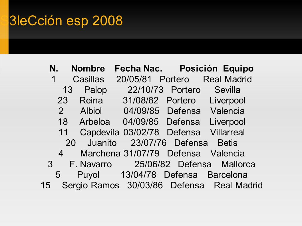 S3leCción esp 2008 N. Nombre Fecha Nac. Posición Equipo 1 Casillas 20/05/81 Portero Real Madrid 13 Palop 22/10/73 Portero Sevilla 23 Reina 31/08/82 Po