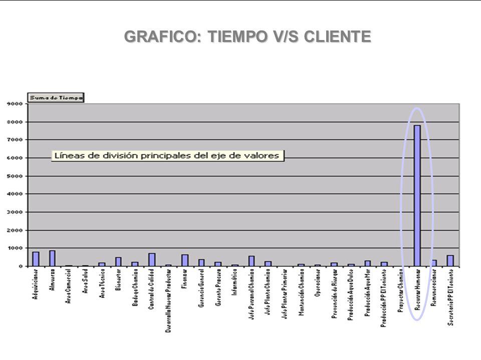 GRAFICO: TIEMPO V/S CLIENTE