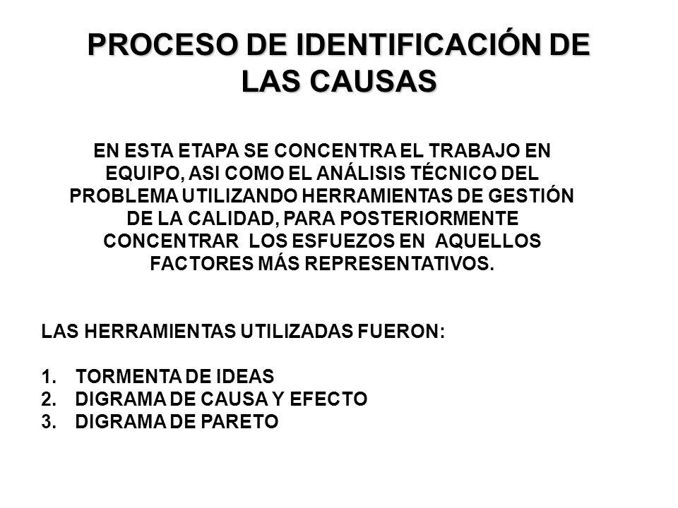 PROCESO DE IDENTIFICACIÓN DE LAS CAUSAS EN ESTA ETAPA SE CONCENTRA EL TRABAJO EN EQUIPO, ASI COMO EL ANÁLISIS TÉCNICO DEL PROBLEMA UTILIZANDO HERRAMIE