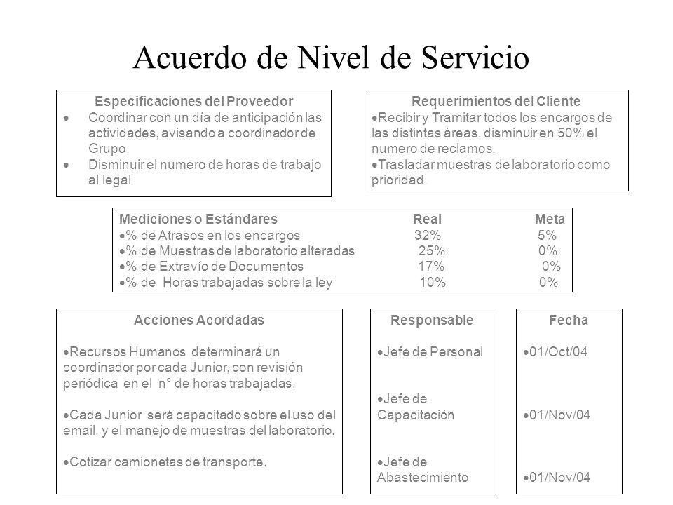 Acuerdo de Nivel de Servicio Especificaciones del Proveedor Coordinar con un día de anticipación las actividades, avisando a coordinador de Grupo. Dis
