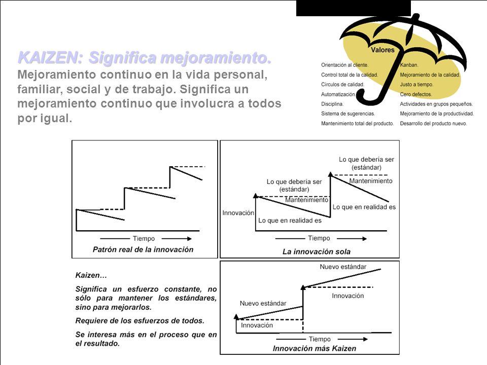 KAIZEN: Significa mejoramiento. Mejoramiento continuo en la vida personal, familiar, social y de trabajo. Significa un mejoramiento continuo que invol