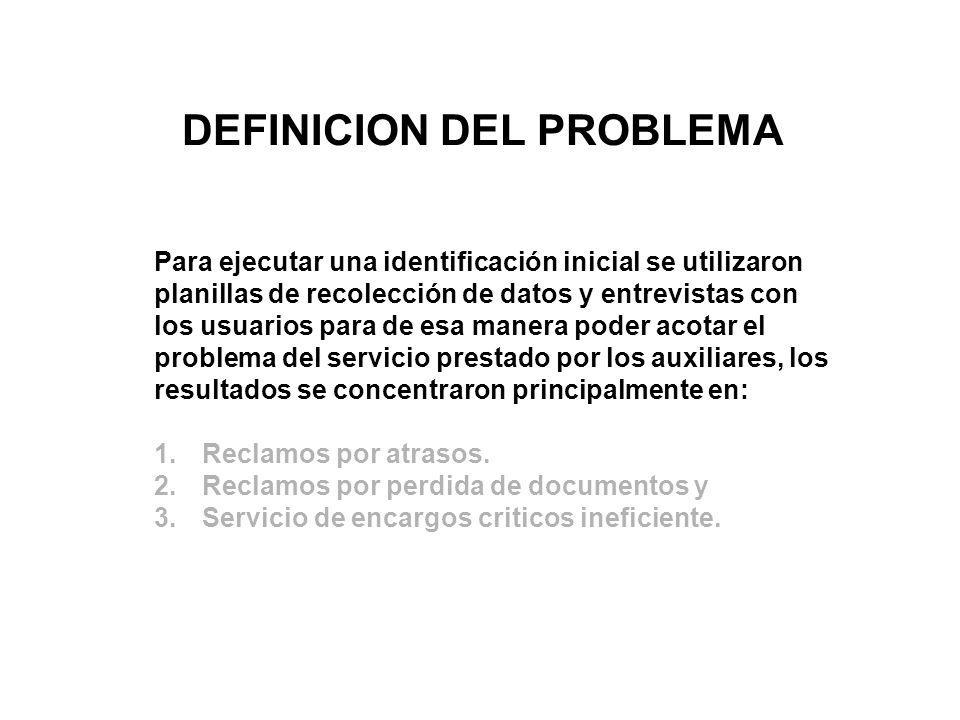DEFINICION DEL PROBLEMA Para ejecutar una identificación inicial se utilizaron planillas de recolección de datos y entrevistas con los usuarios para d