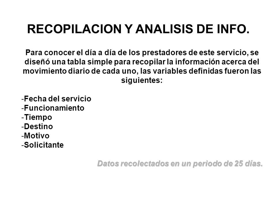 RECOPILACION Y ANALISIS DE INFO. Para conocer el día a día de los prestadores de este servicio, se diseñó una tabla simple para recopilar la informaci