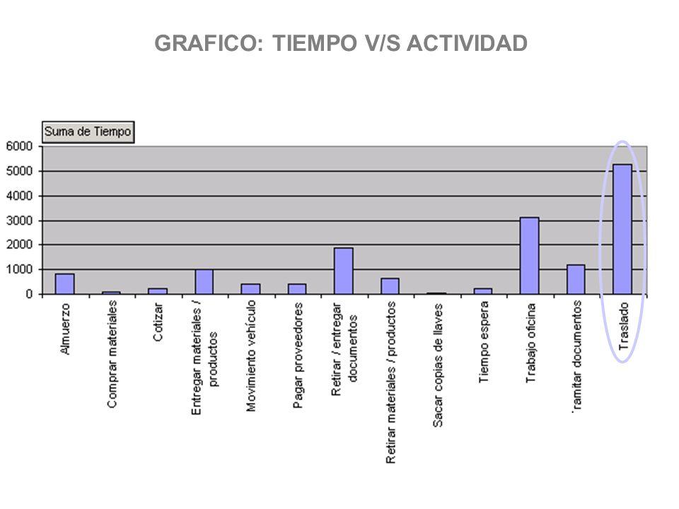 GRAFICO: TIEMPO V/S ACTIVIDAD