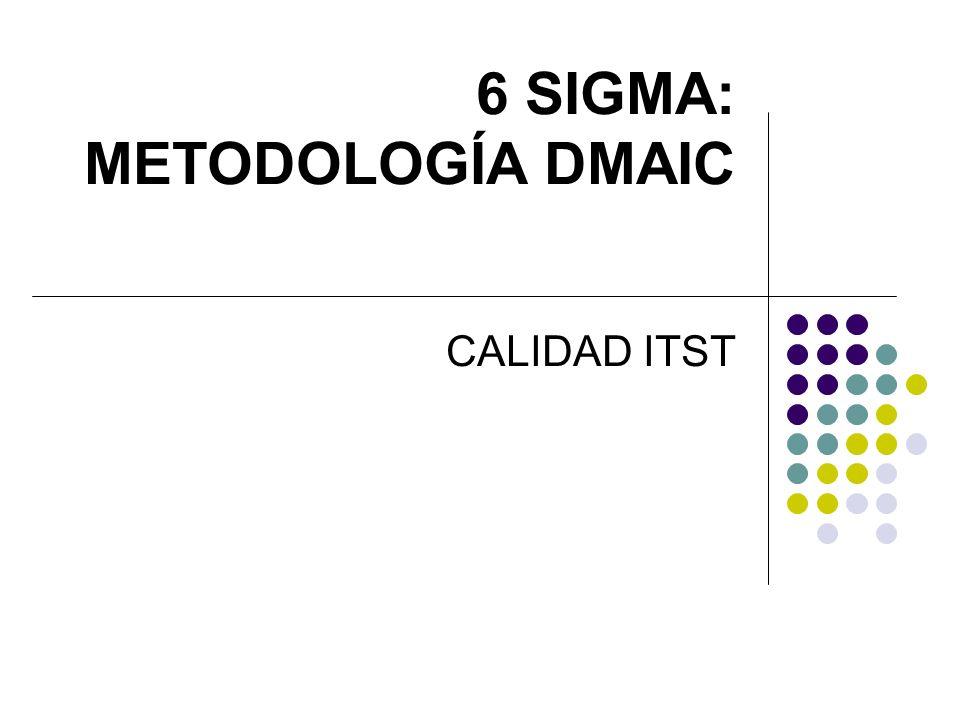 ALGUNAS HERRAMIENTAS ESTADÍSTICAS USADAS EN PROYECTOS SIX SIGMA Estadística Descriptiva Gráfica de Pareto Correlación y Regresión Prueba de Hipótesis Diseño de Experimentos (DOE) Gráfico de Control Capacidad del Proceso Análisis del Sistema de Medición
