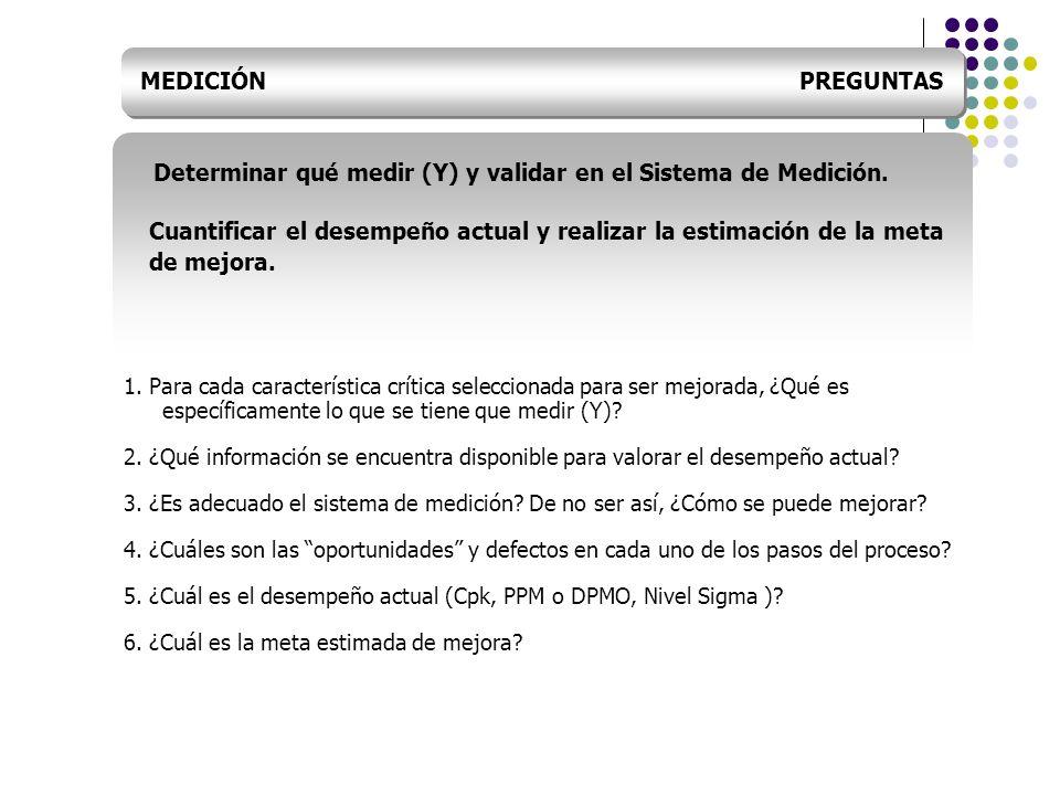 MEDICIÓN PREGUNTAS Determinar qué medir (Y) y validar en el Sistema de Medición. Cuantificar el desempeño actual y realizar la estimación de la meta d