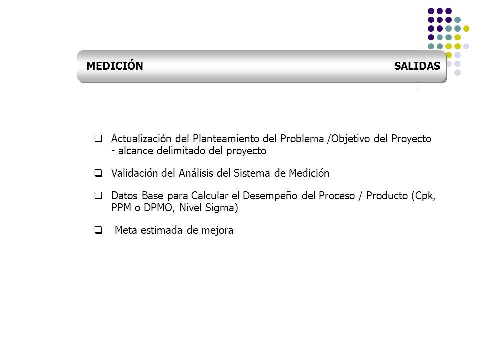 Actualización del Planteamiento del Problema /Objetivo del Proyecto - alcance delimitado del proyecto Validación del Análisis del Sistema de Medición