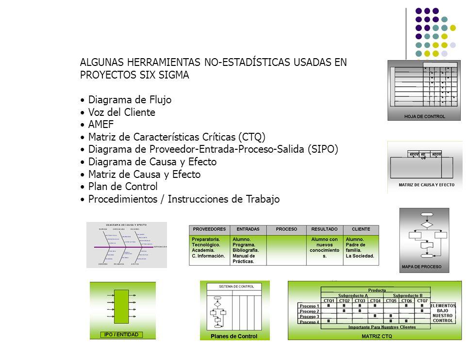 ALGUNAS HERRAMIENTAS NO-ESTADÍSTICAS USADAS EN PROYECTOS SIX SIGMA Diagrama de Flujo Voz del Cliente AMEF Matriz de Características Críticas (CTQ) Dia