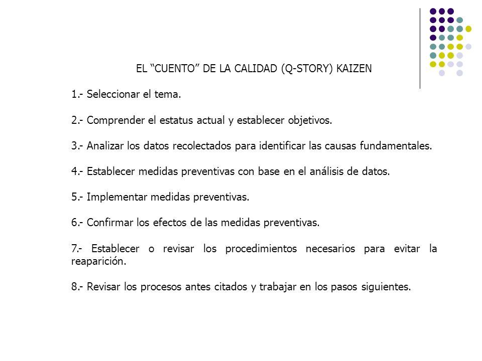 EL CUENTO DE LA CALIDAD (Q-STORY) KAIZEN 1.- Seleccionar el tema. 2.- Comprender el estatus actual y establecer objetivos. 3.- Analizar los datos reco