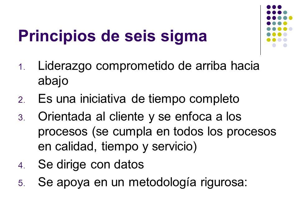 Principios de seis sigma 1. Liderazgo comprometido de arriba hacia abajo 2. Es una iniciativa de tiempo completo 3. Orientada al cliente y se enfoca a