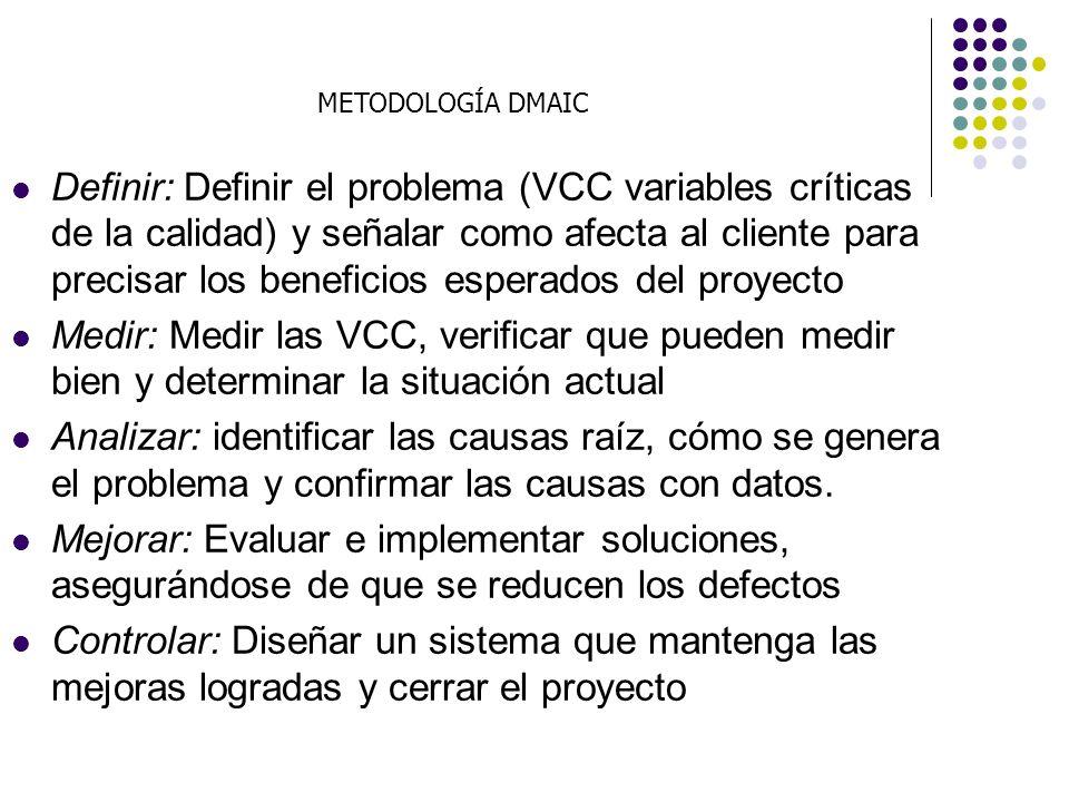 DEFINICIÓN MEDICION ANALISIS MEJORA (Improvement) CONTROL D M A I C Six Sigma consiste en la ejecución constante de proyectos de mejora siguiendo la metodología conocida como DMAIC.