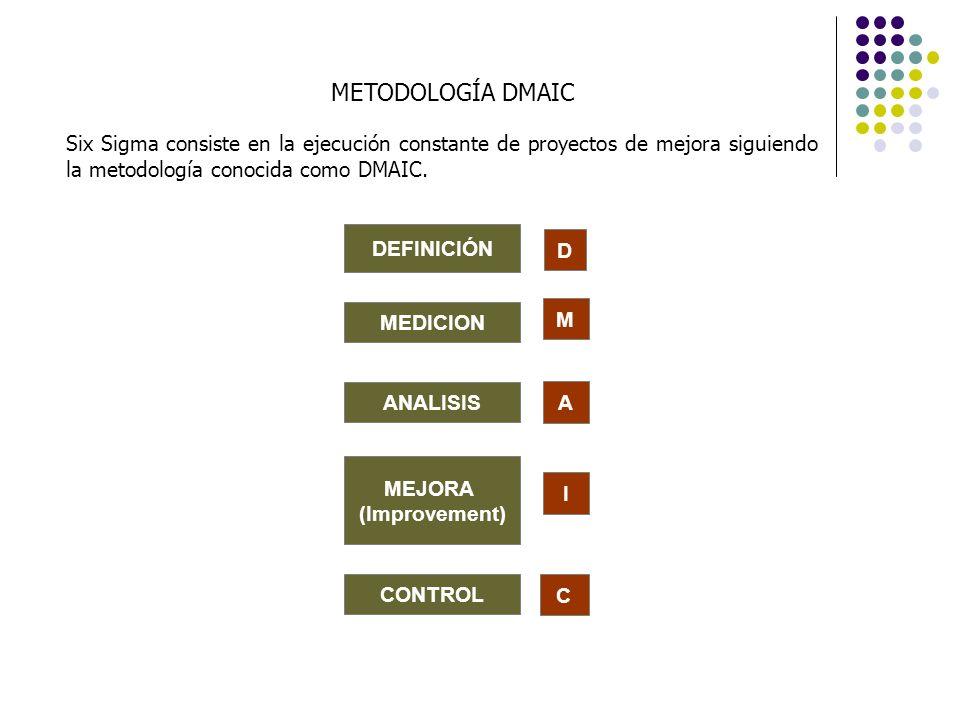 Proceso Universal de Solución de Problemas Metodología DMAIC PROBLEMA CAUSA SOLUCION (Acción que elimina la causa) DEFINICIÓN MEDICION ANALISIS MEJORA (Improvement) CONTROL 1 2 3 D M A I C DMAIC SIGUE EL PROCESO UNIVERSAL DE SOLUCIÓN DE PROBLEMAS